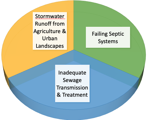 Pie chart with three equal slices: Stormwater Runoff from Agriculture and Urban Landscapes - Failing Septic Systems - Inadequate Sewage Transmission and Treatment